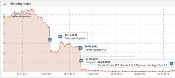 Nem kell attól félned, hogy a Google büntetni fog a keresőoptimalizálás miatt